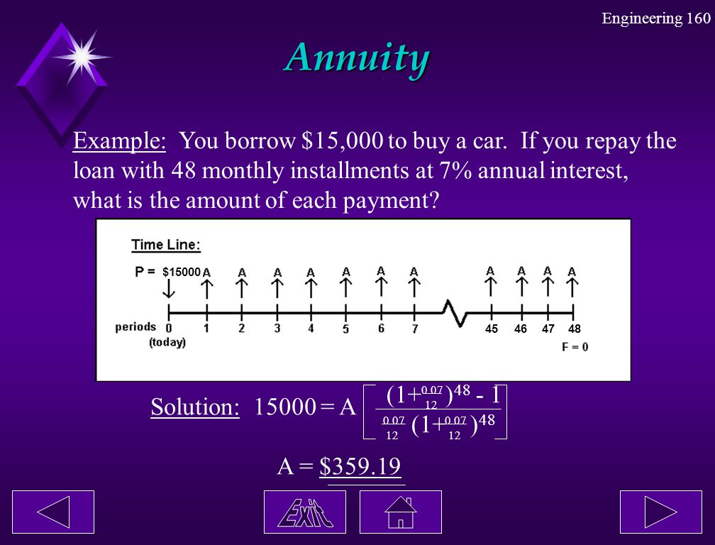Annuity Example: You borrow $15,000 to buy a car. If you repay the