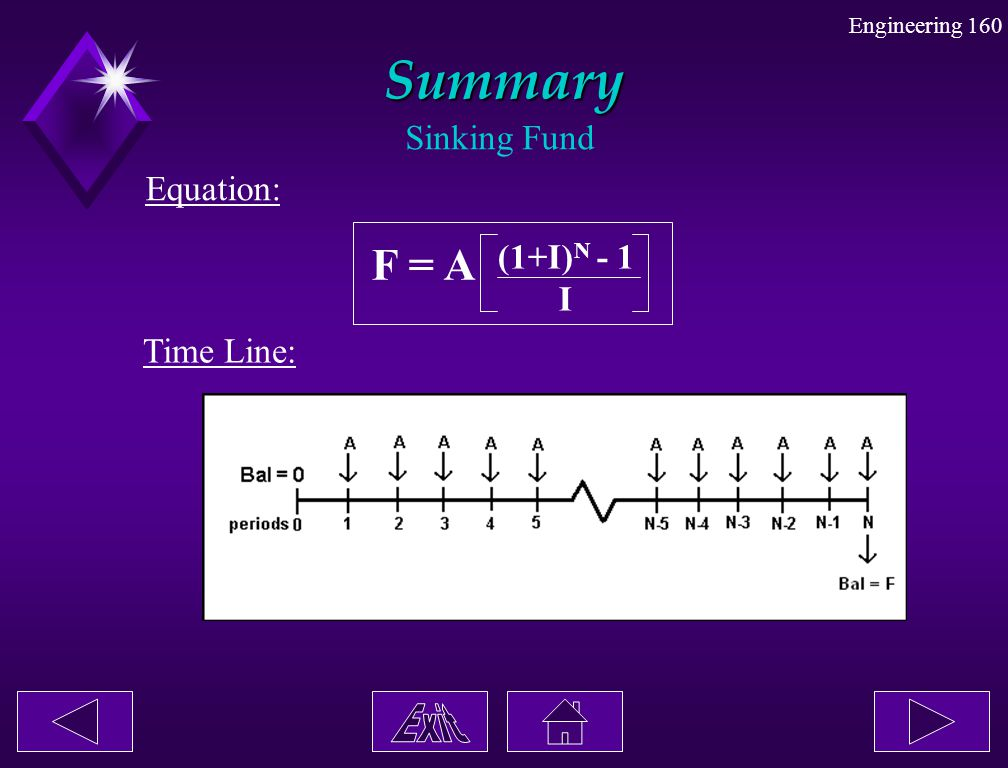Summary Sinking Fund Equation: F = A (1+I)N - 1 I Time Line: