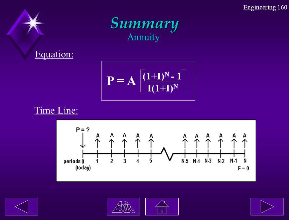 Summary Annuity Equation: (1+I)N - 1 I(1+I)N P = A Time Line: