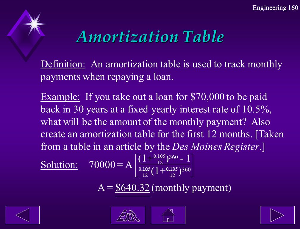 Amortization Table Definition: An amortization table is used to track monthly. payments when repaying a loan.