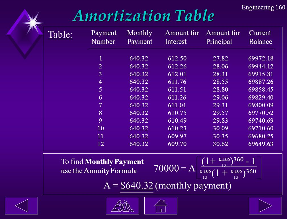 Amortization Table Table: (1+ )360 - 1 (1 + )360 70000 = A