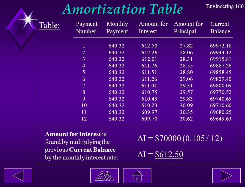 Amortization Table Table: AI = $70000 (0.105 / 12) AI = $612.50