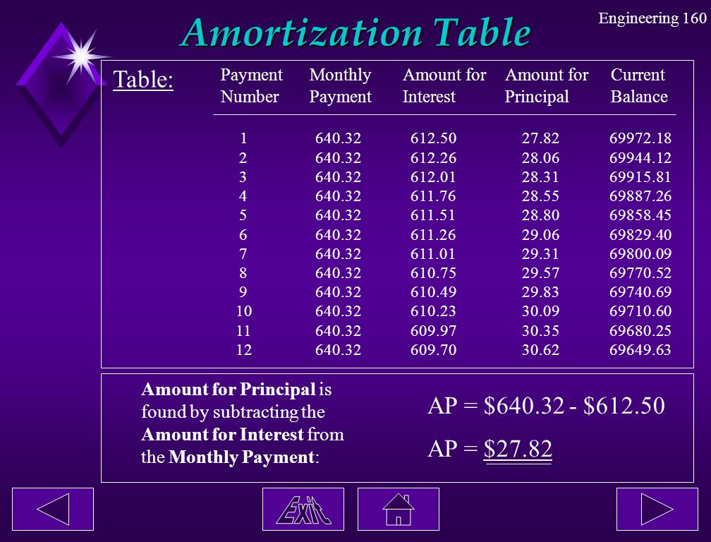 Amortization Table Table: AP = $640.32 - $612.50 AP = $27.82