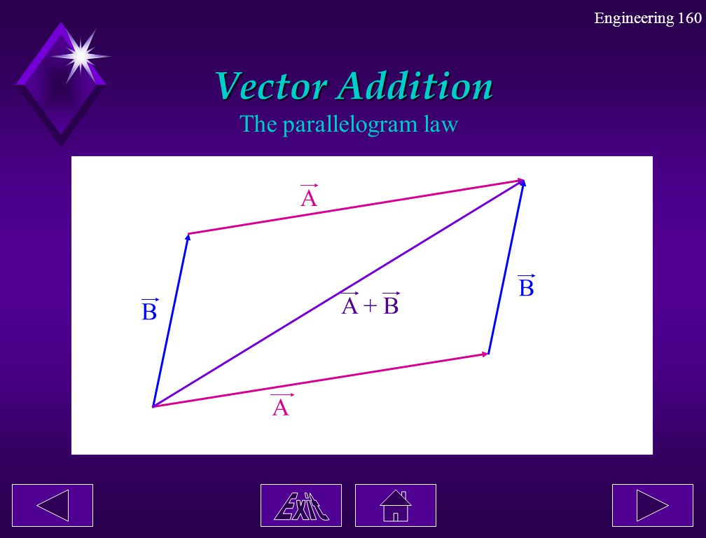 Vector Addition The parallelogram law A B A + B B A