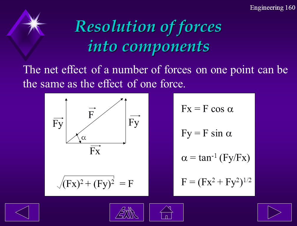 Resolution of forces into components