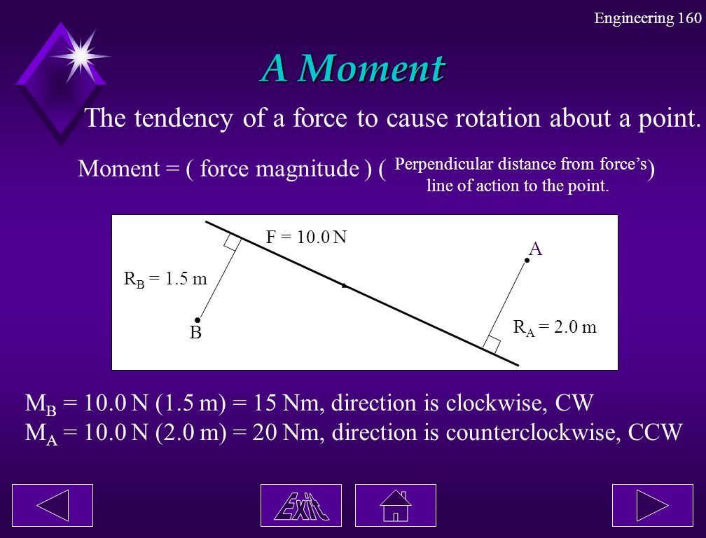 A Moment The tendency of a force to cause rotation about a point.