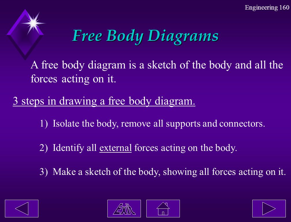 Free Body Diagrams A free body diagram is a sketch of the body and all the. forces acting on it. 3 steps in drawing a free body diagram.