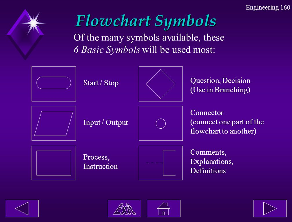 Flowchart Symbols Of the many symbols available, these