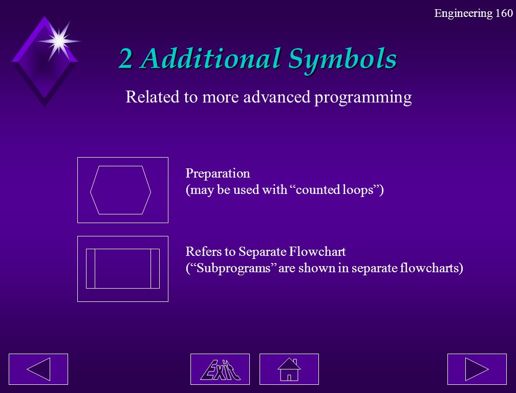 2 Additional Symbols Related to more advanced programming Preparation
