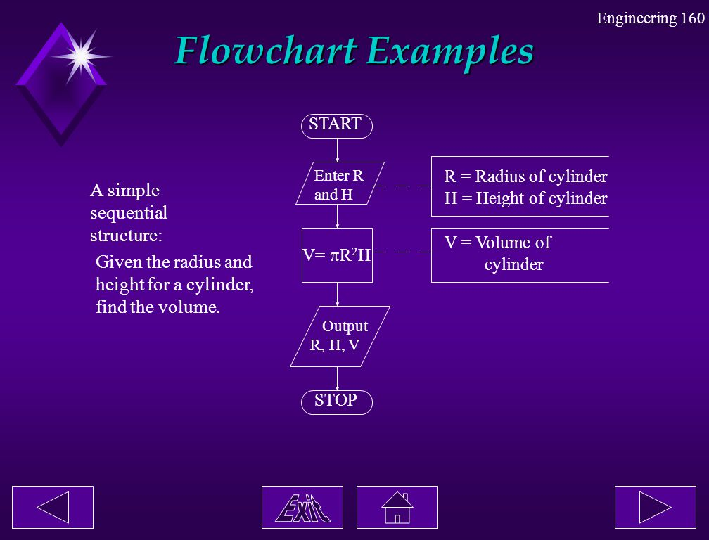 Flowchart Examples A simple sequential structure: Given the radius and