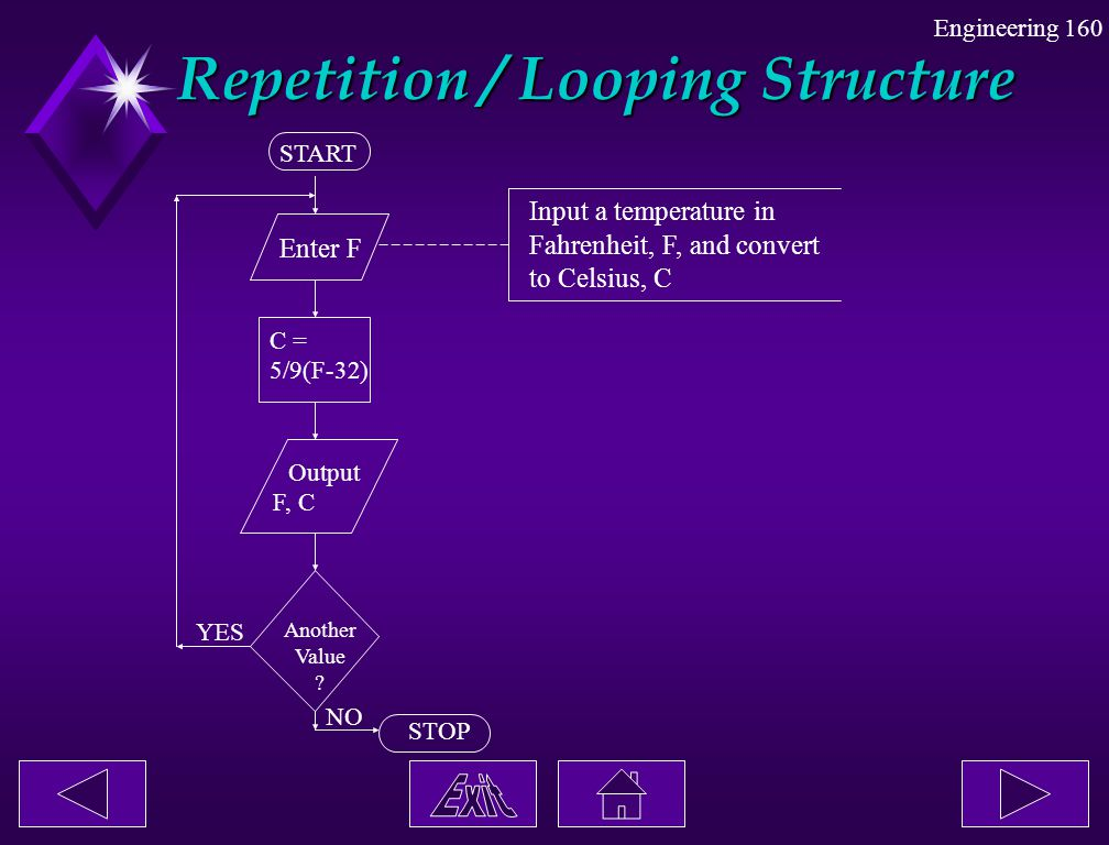 Repetition / Looping Structure