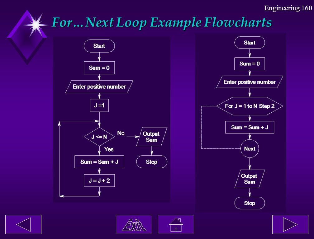 For…Next Loop Example Flowcharts