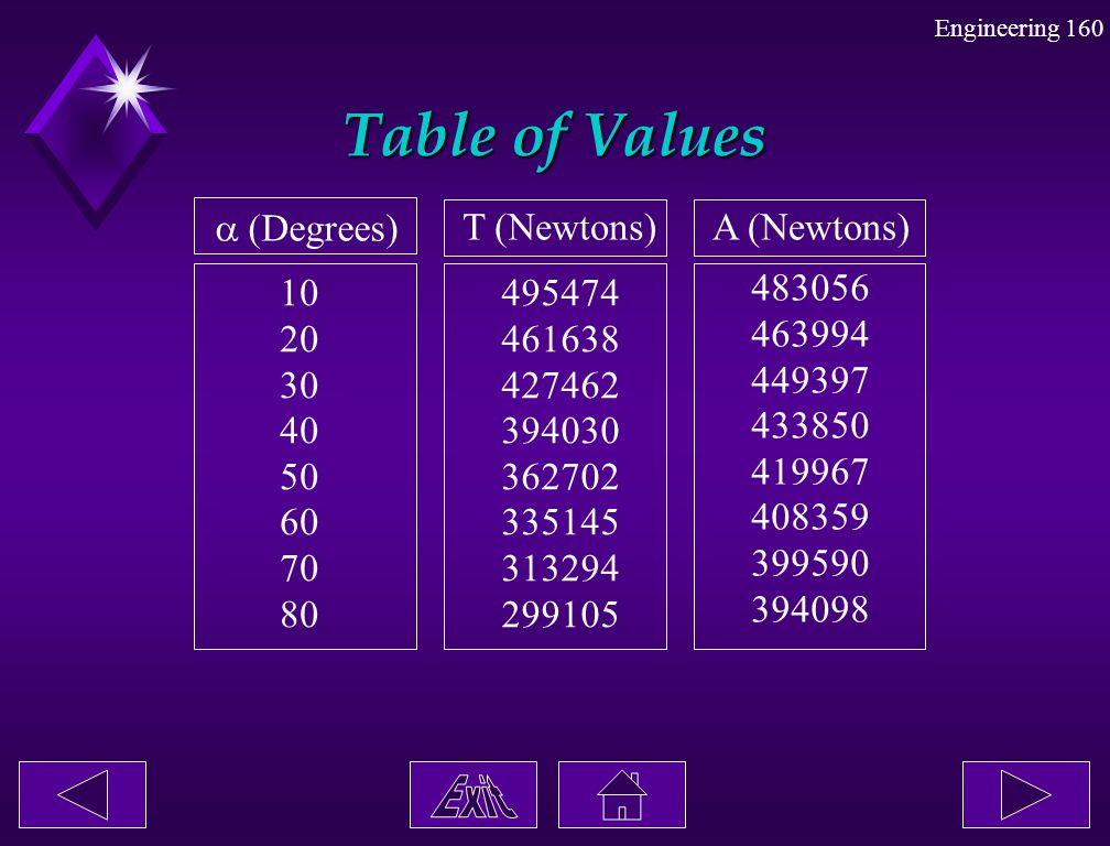 Table of Values  (Degrees) T (Newtons) A (Newtons) 10 20 30 40 50 60