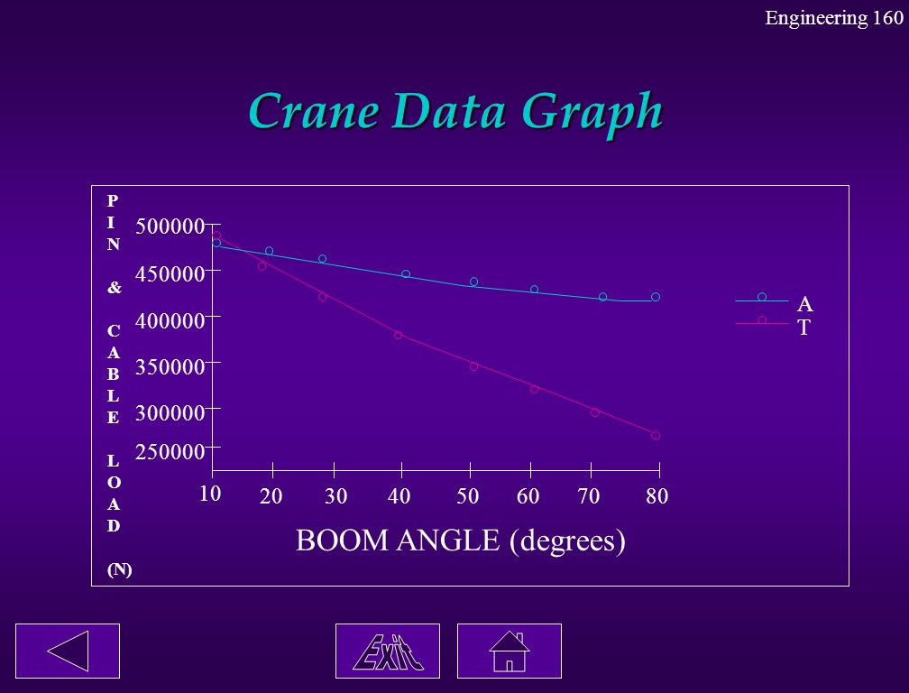 Crane Data Graph Exit BOOM ANGLE (degrees) 500000 450000 A 400000 T
