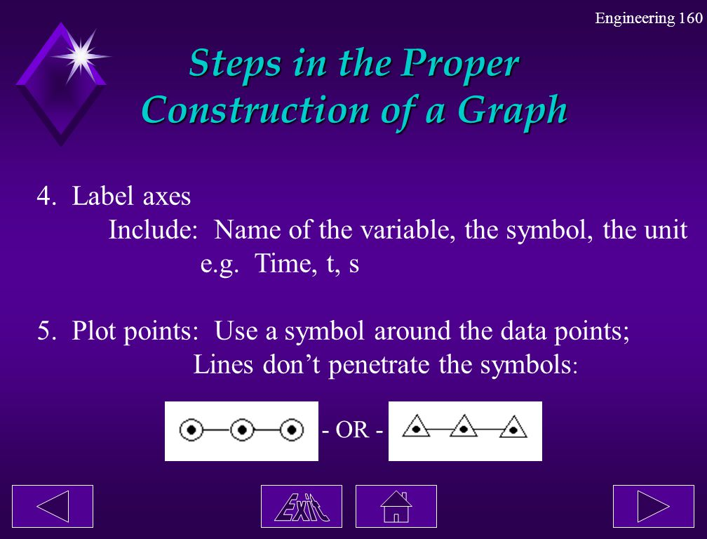 Steps in the Proper Construction of a Graph