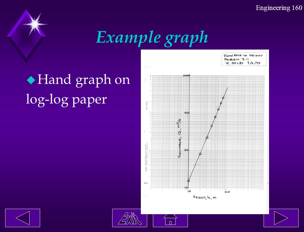 Example graph Hand graph on log-log paper