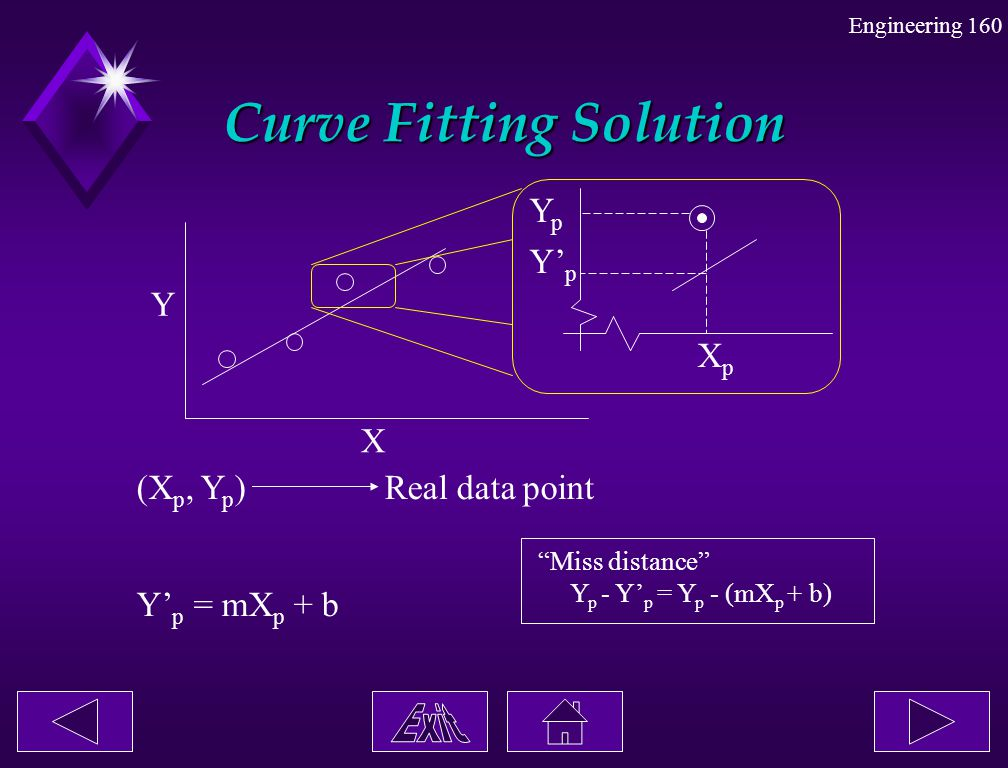 Curve Fitting Solution