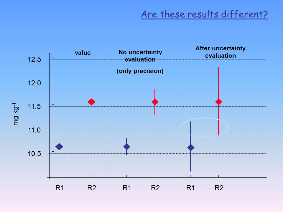 After uncertainty evaluation No uncertainty evaluation