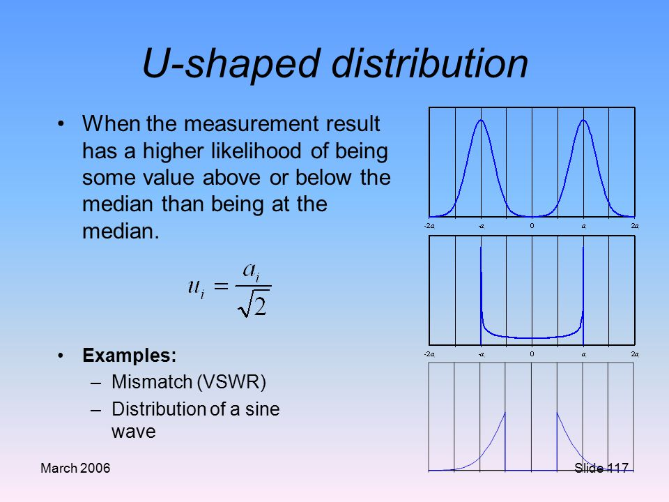 U-shaped distribution