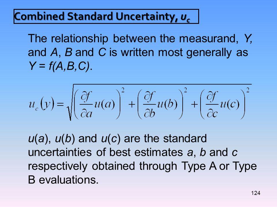 Combined Standard Uncertainty, uc