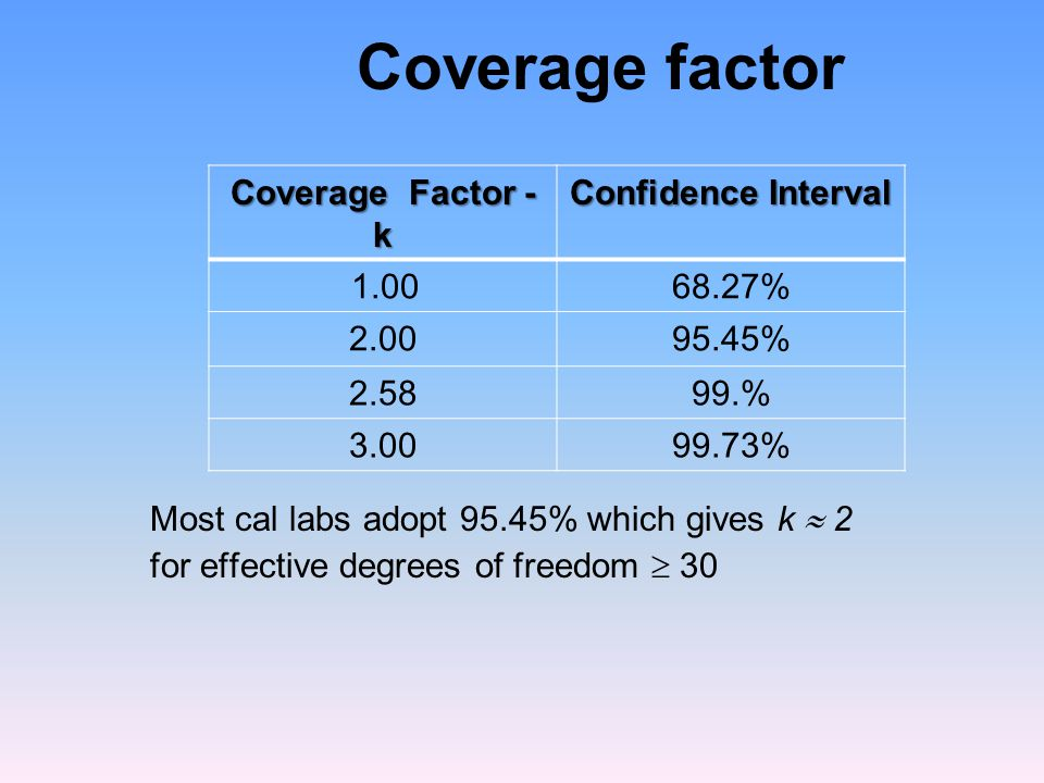 Coverage factor Coverage Factor - k Confidence Interval 1.00 68.27%