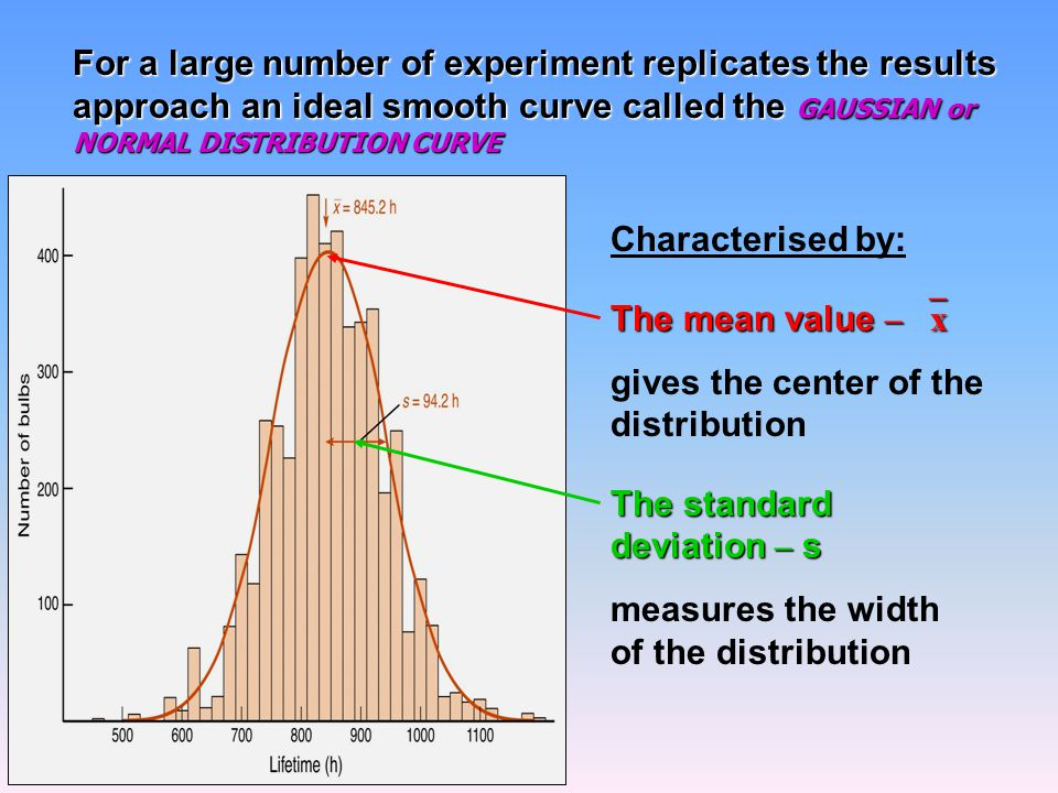 For a large number of experiment replicates the results approach an ideal smooth curve called the GAUSSIAN or NORMAL DISTRIBUTION CURVE