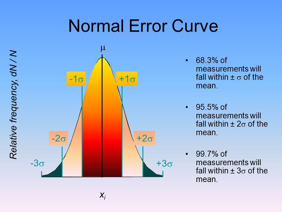 Normal Error Curve m +3s -3s +2s -2s +1s -1s