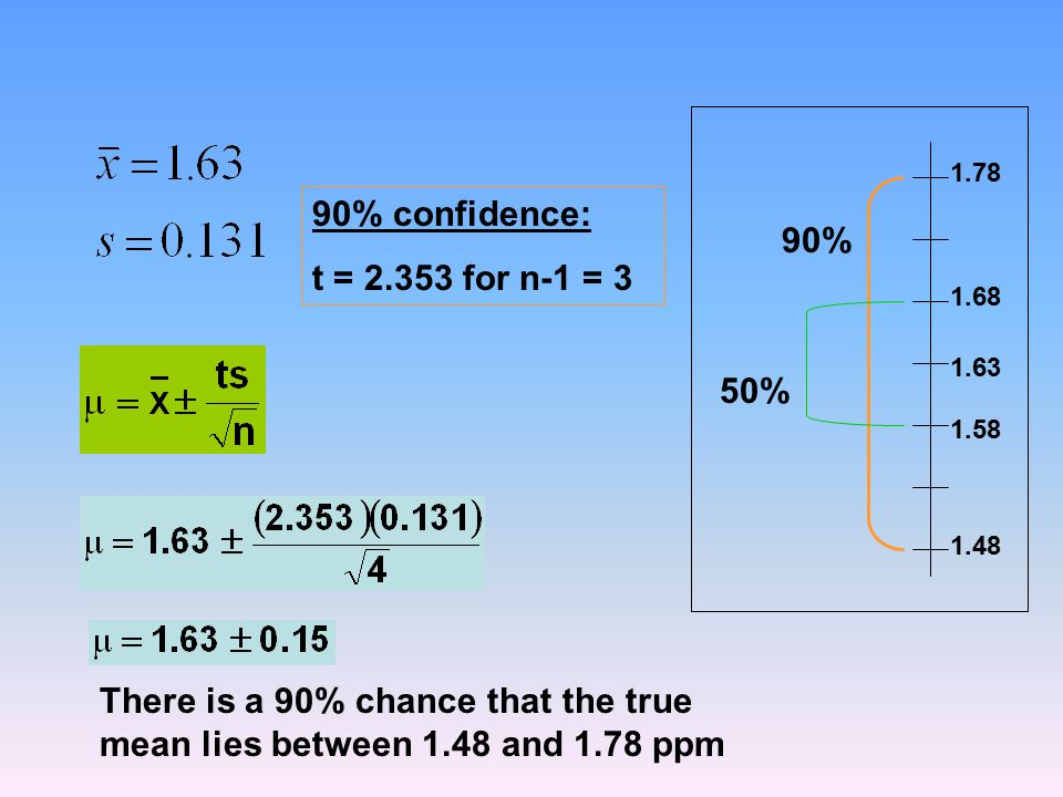 90% confidence: t = 2.353 for n-1 = 3 90% 50%