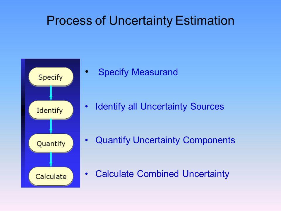 Process of Uncertainty Estimation