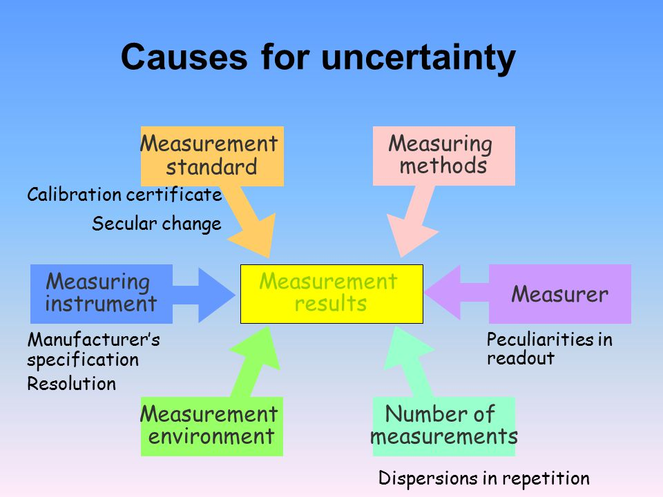 Causes for uncertainty