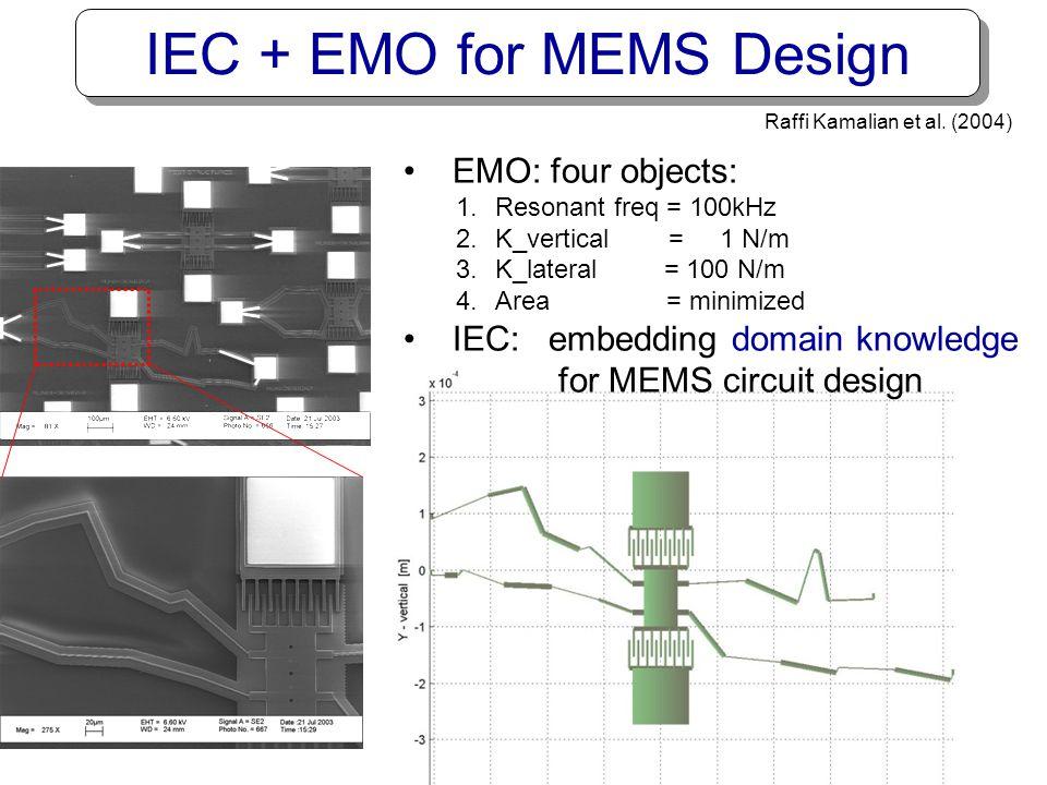 IEC + EMO for MEMS Design