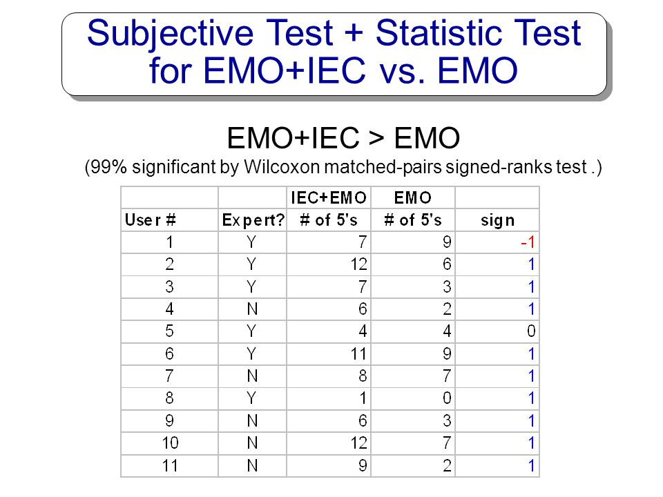 Subjective Test + Statistic Test for EMO+IEC vs. EMO
