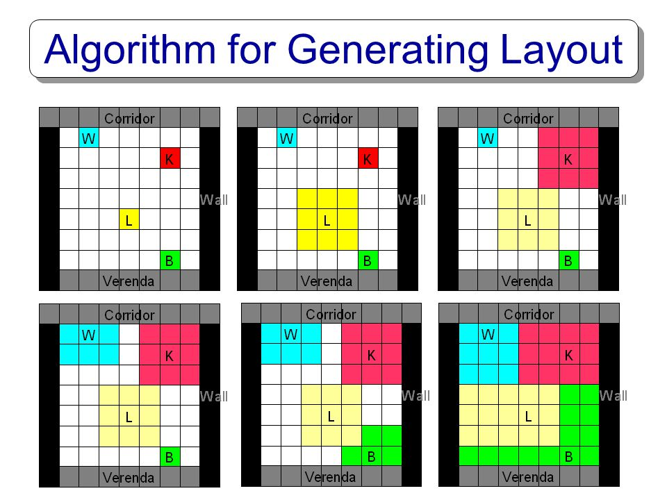 Algorithm for Generating Layout
