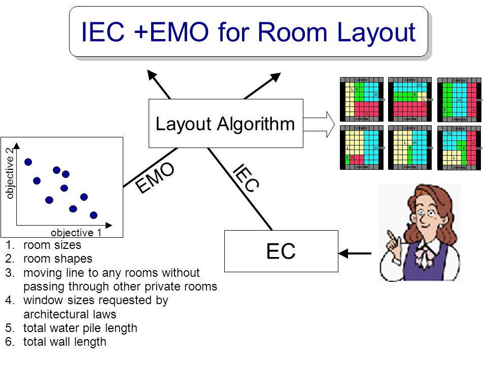 IEC +EMO for Room Layout
