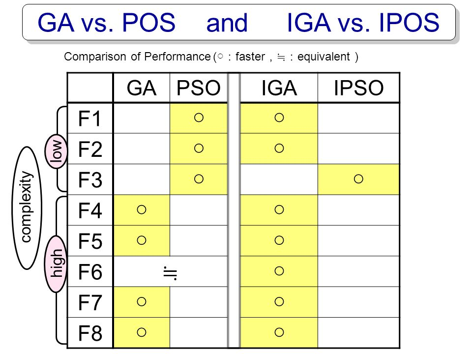 GA vs. POS and IGA vs. IPOS F1 ○ F2 F3 F4 F5 F6 ≒ F7 F8 ○ GA PSO IGA