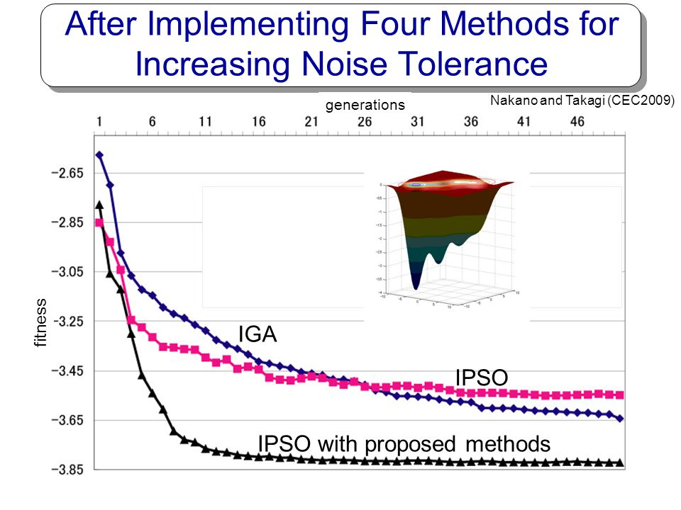 After Implementing Four Methods for Increasing Noise Tolerance