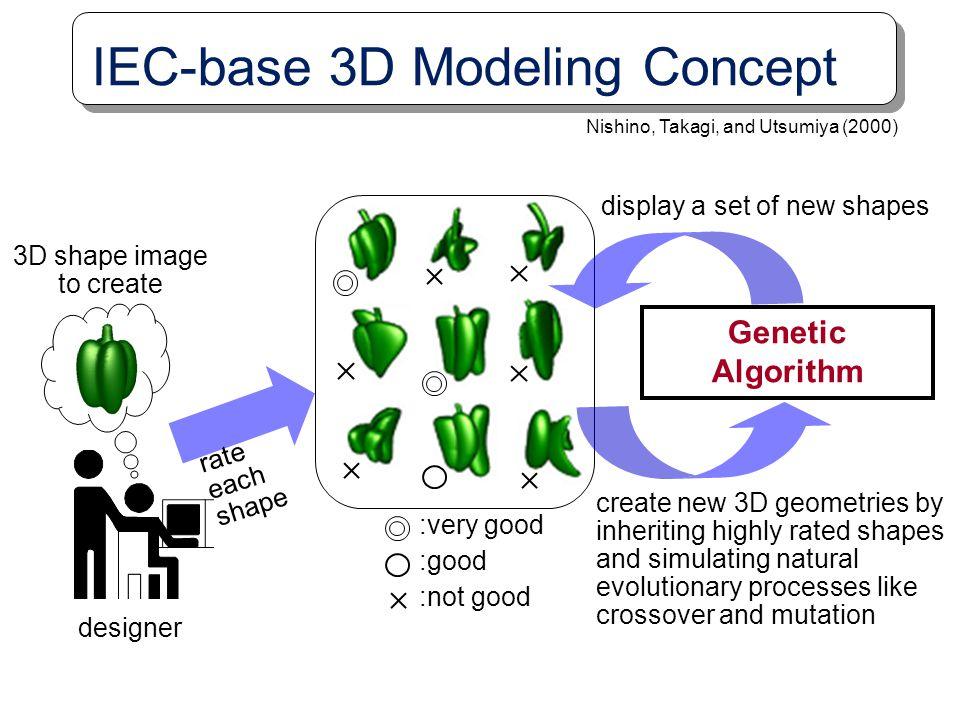 IEC-base 3D Modeling Concept