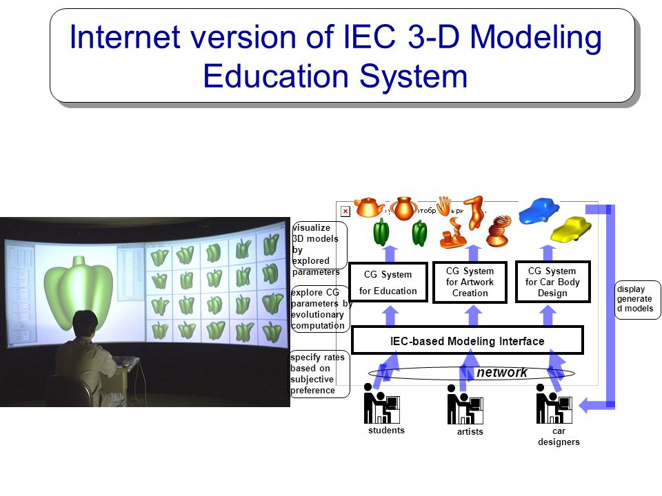 Internet version of IEC 3-D Modeling Education System