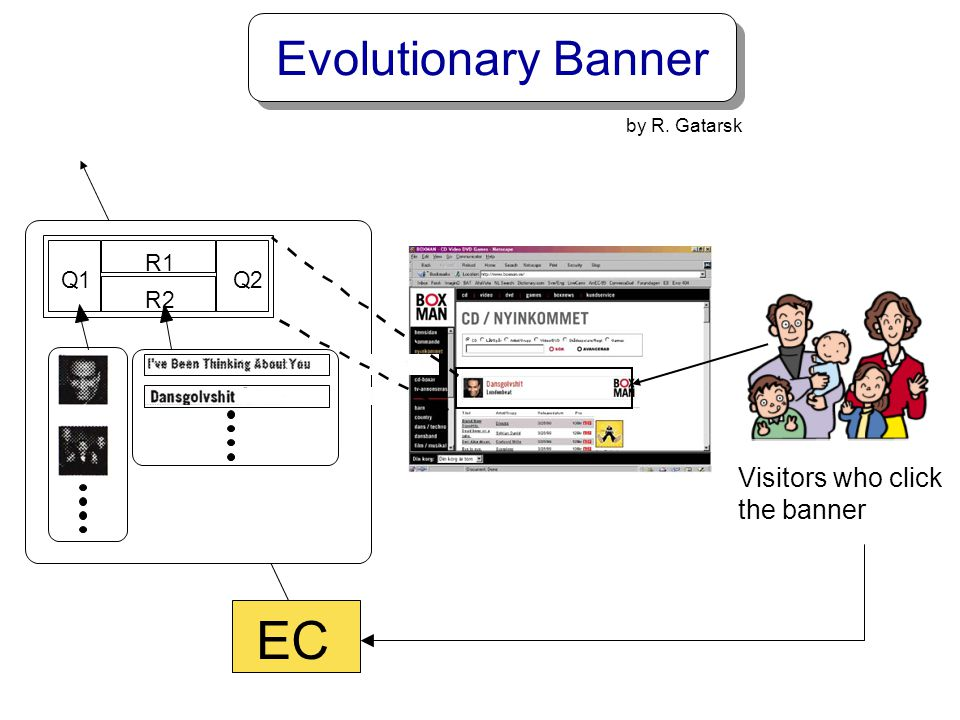 EC Evolutionary Banner Visitors who click the banner Q 1 2 R
