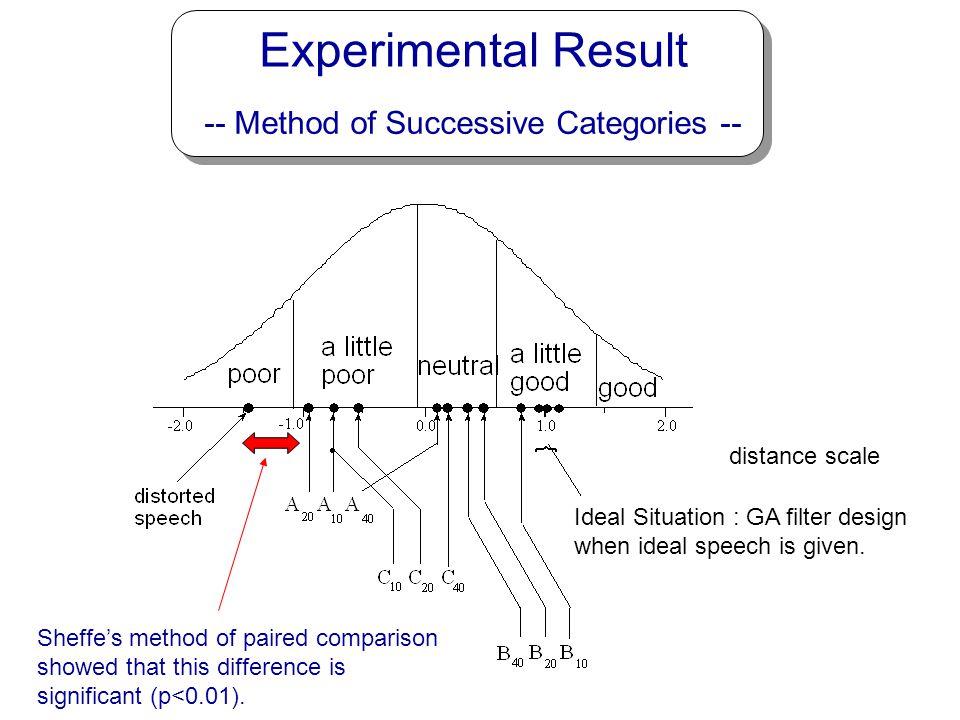 Experimental Result -- Method of Successive Categories --