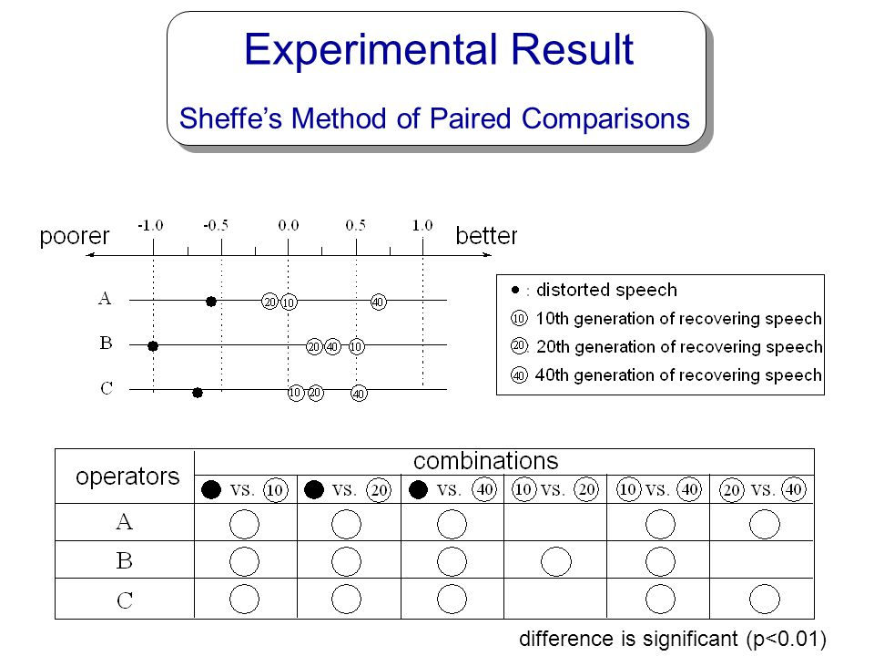 Experimental Result Sheffe's Method of Paired Comparisons