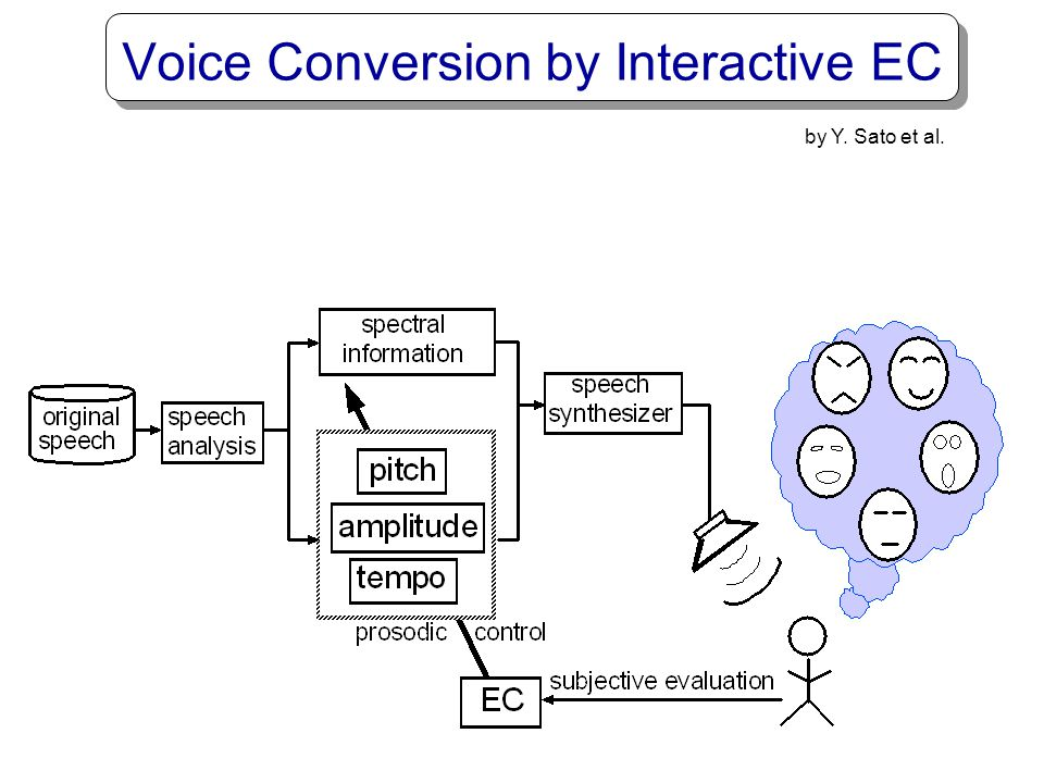 Voice Conversion by Interactive EC