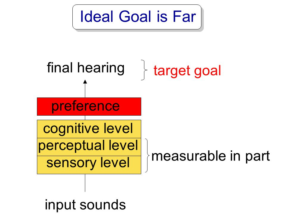 Ideal Goal is Far final hearing target goal preference cognitive level