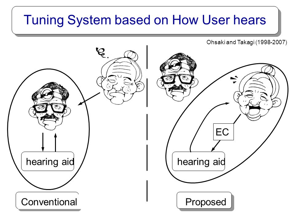 Tuning System based on How User hears