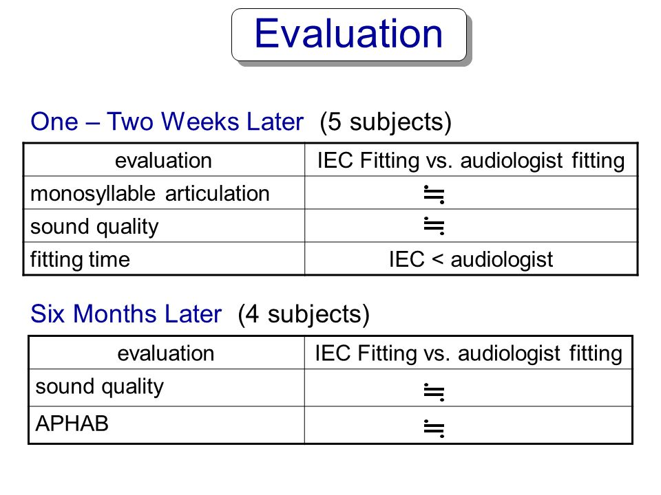 Evaluation One – Two Weeks Later (5 subjects)
