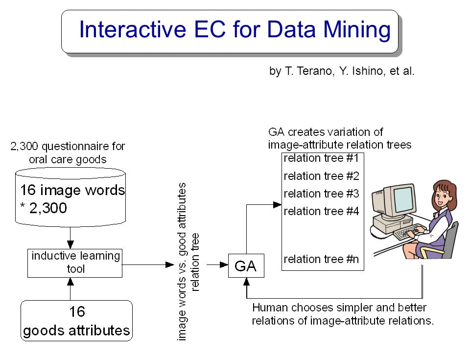 Interactive EC for Data Mining