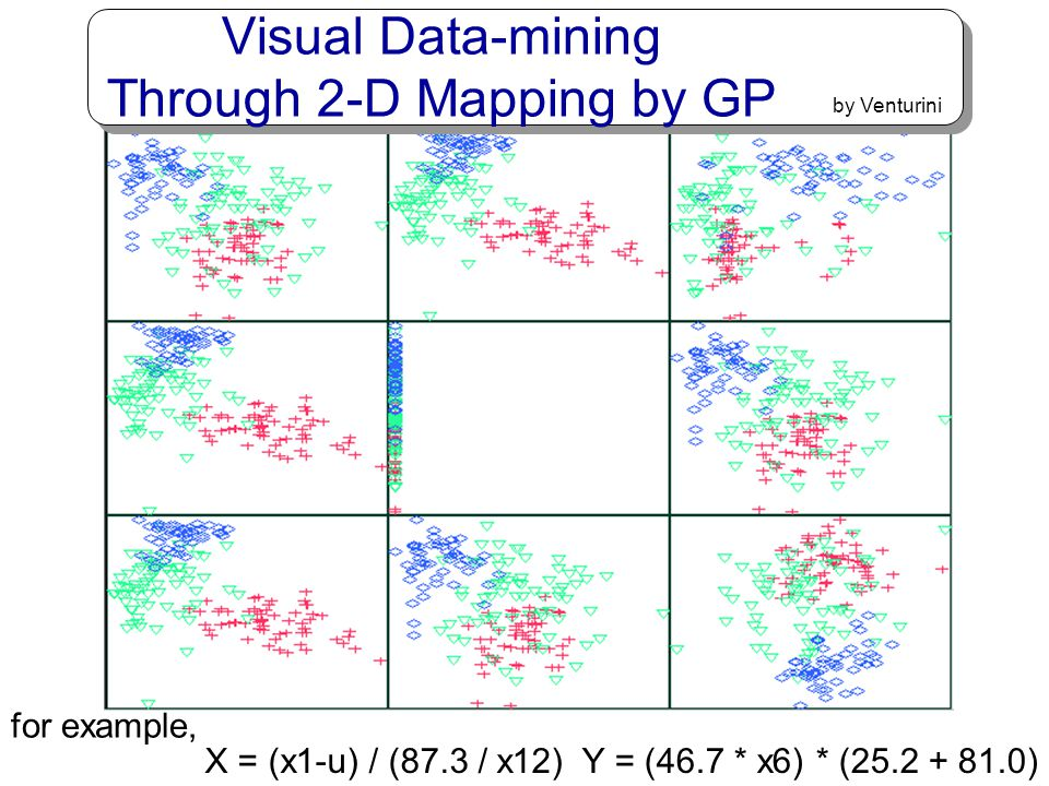 Visual Data-mining Through 2-D Mapping by GP