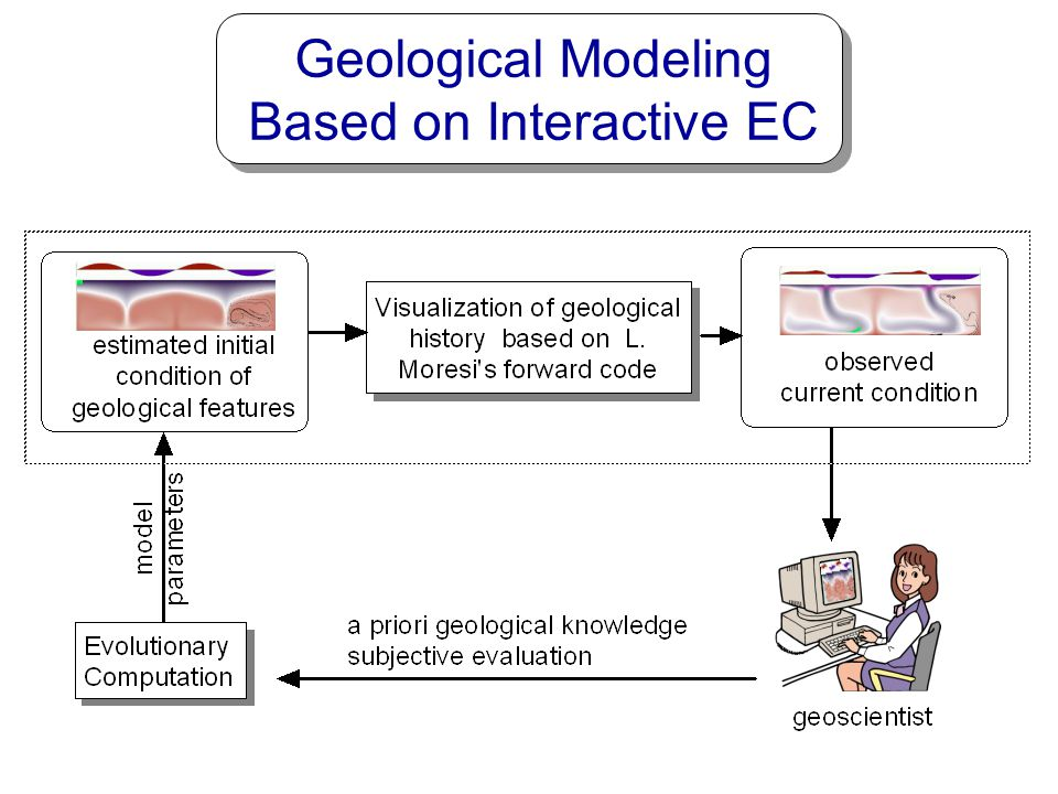 Geological Modeling Based on Interactive EC