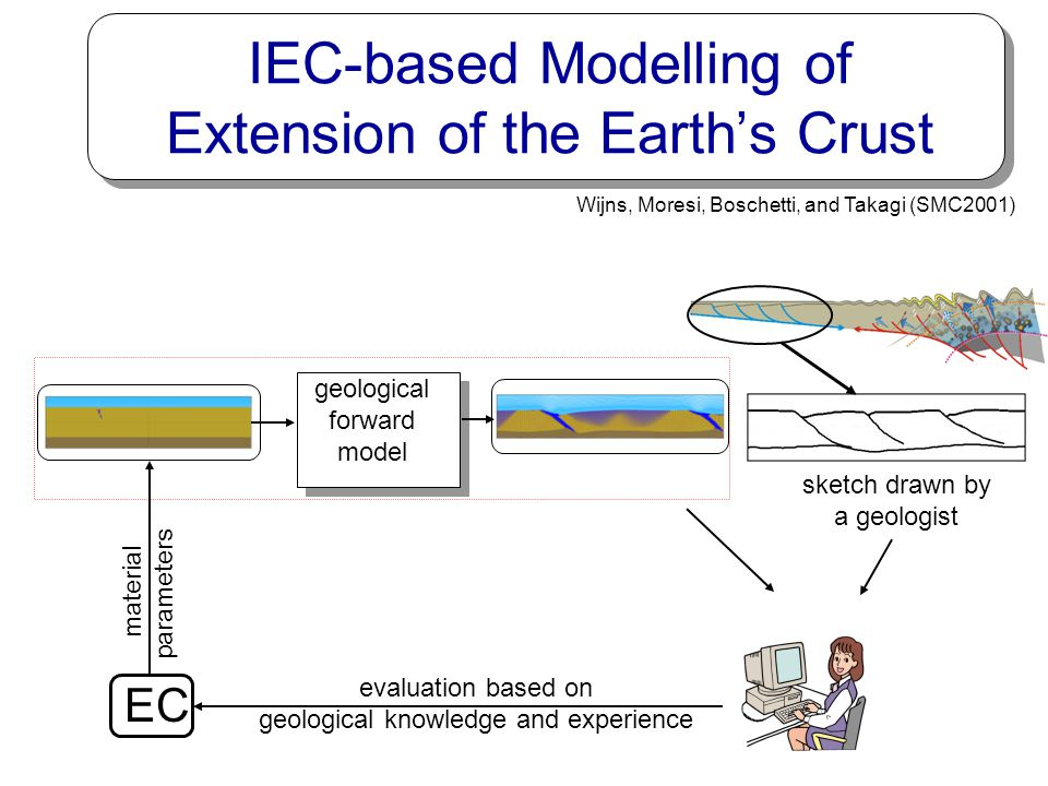 IEC-based Modelling of Extension of the Earth's Crust