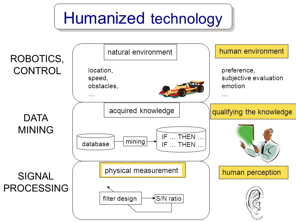 Humanized technology ROBOTICS, CONTROL DATA MINING SIGNAL PROCESSING